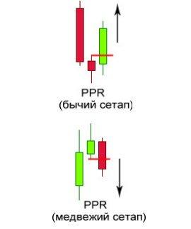 Свечная фрмация Pivot Point Reversal на графике.