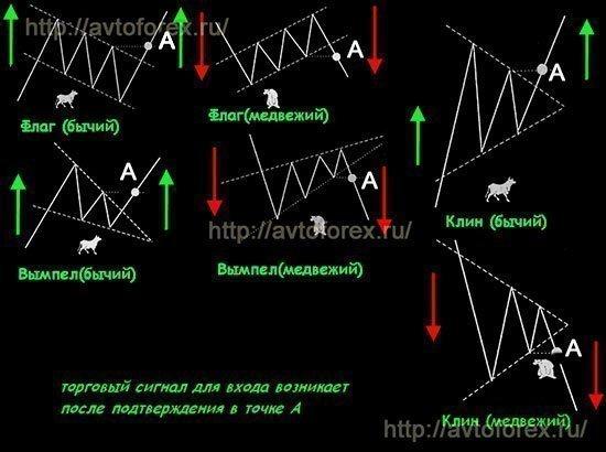 Отработка сигналов фигур продолжения тренда.