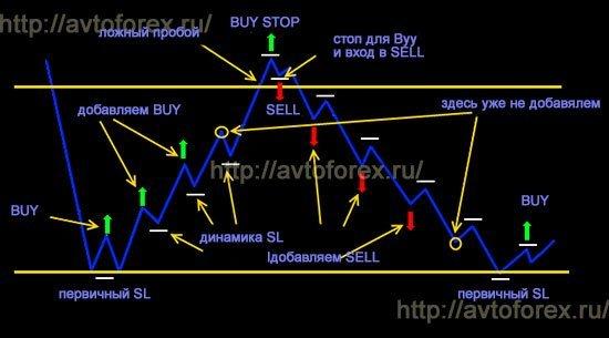 Схема торговли в горизонтальном канале.