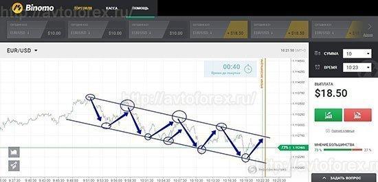 Использование технического анализа в торговле опционами.