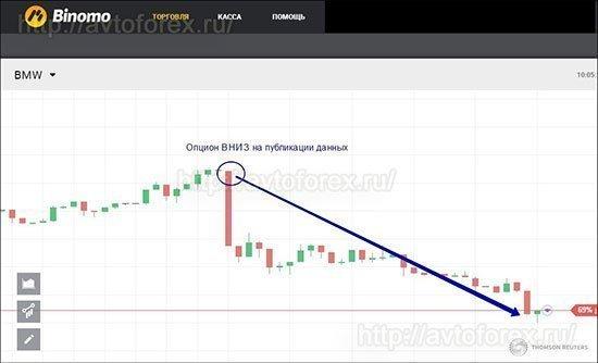 Влияние новости на цену акции.