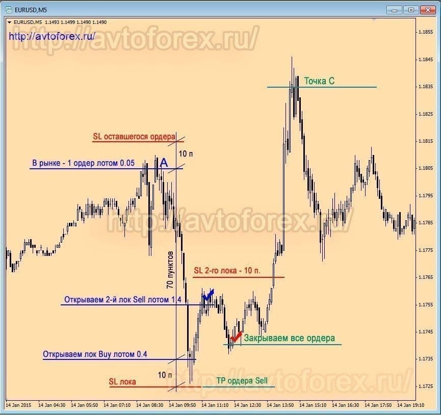 Как раскрутить депозит форекс аналитика обзор рынка форекс