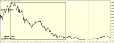 Ситуация по валютной паре EURUSD на тайм-фрейме 5 минут.