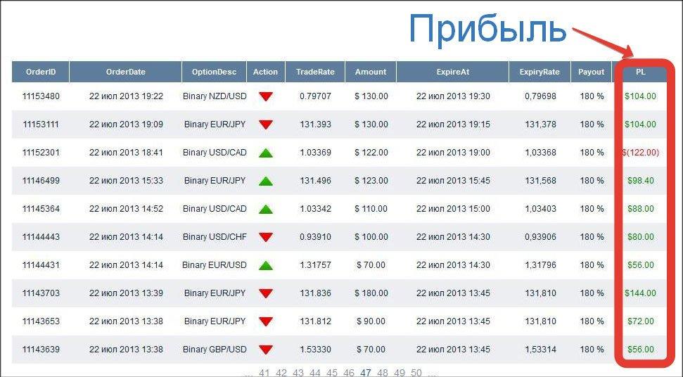 Заработок 100 на бинарных опционах как зарабатывают криптовалюты