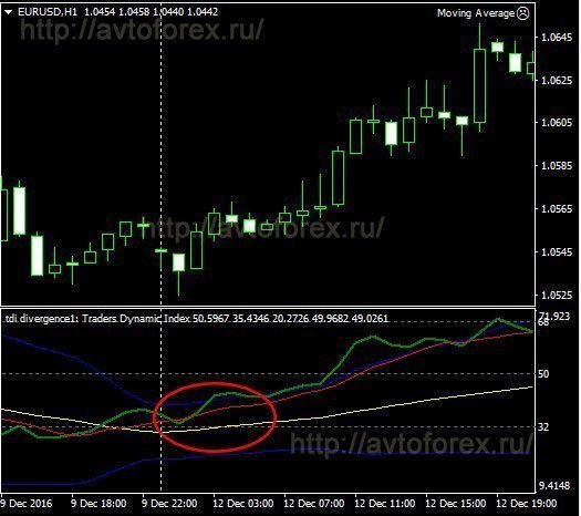 Пример сигнала индикатора TDI на покупку.