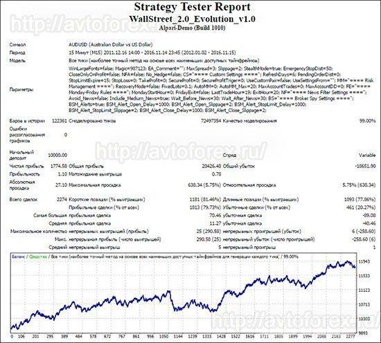 Тест советника Wall Street Forex Robot по паре AUD/USD.