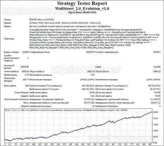 Тест советника Wall Street Forex Robot по паре EUR/USD.