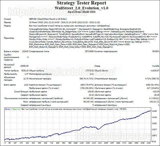 Тест советника Wall Street Forex Robot по паре GBP/USD.