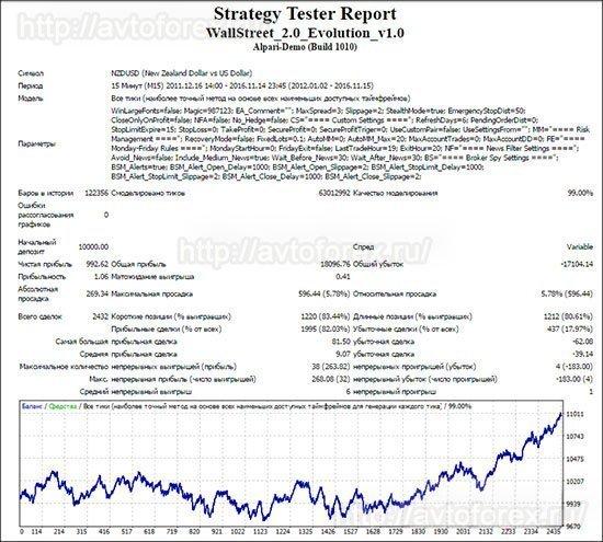 Тест советника Wall Street Forex Robot по паре NZD/USD.