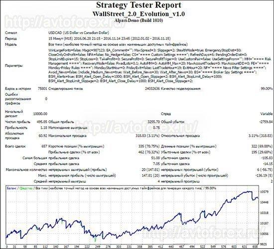 Тест советника Wall Street Forex Robot по паре USD/CAD.