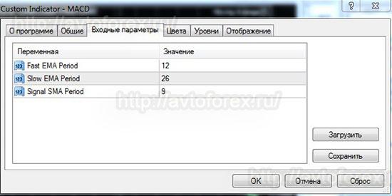 Параметры индикатора MACD.
