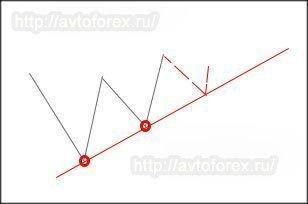 Построение трендовой линии по двум точкам.
