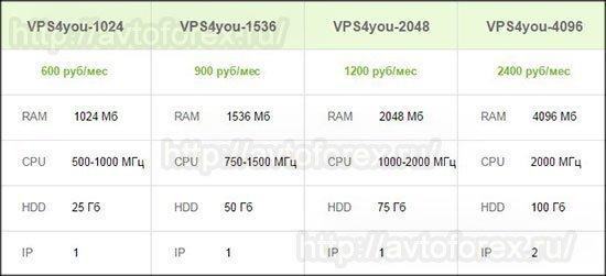 Тарифы на заказ VPS от ДЦ Forex4you.