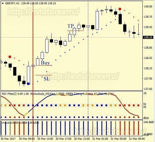 """Соблюдение условий для сделки на покупку по стратегии """"Импульс""""."""