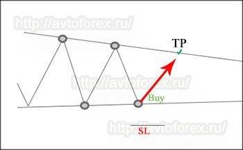 """Тактика торговли на отбой по паттерну """"Треугольник""""."""