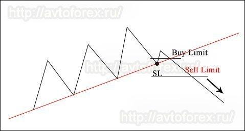 Метод торговли по трендовой линии на пробой.