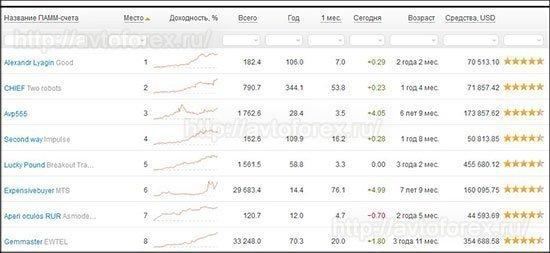 Рейтинг ПАММ-счетов в Альпари.