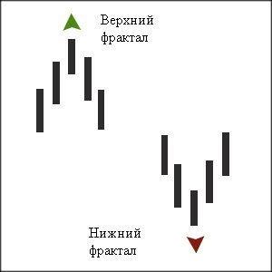 Варианты фракталов, которые могут появиться на графиках.