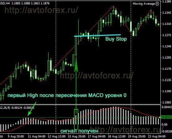 Пример несложной торговой стратегии по MACD.