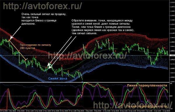Форекс стратегии сигнал форум биткоин 4 августа