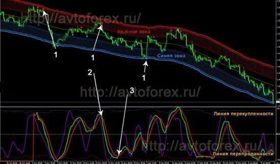 Вид графика со стратегией Forex VIP Lines.
