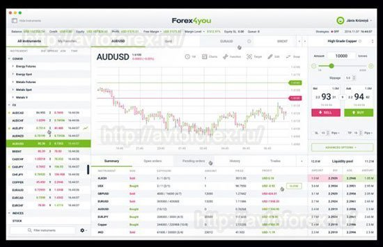 "Вид платформы ""Forex4you Desktop""."