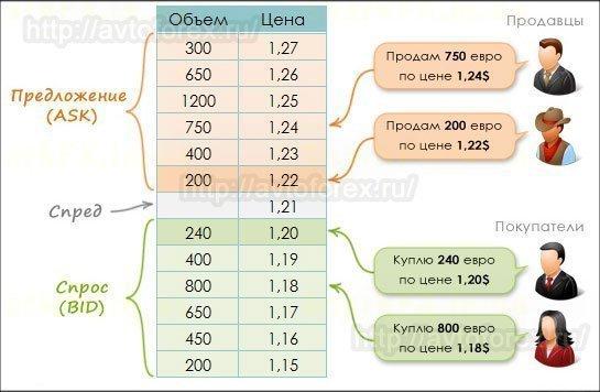 Пример лимитных заявкок стакан цен.