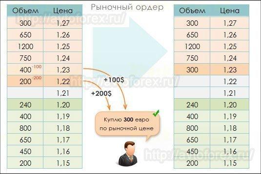Пример рыночного исполнения ордеров через стакан цен.