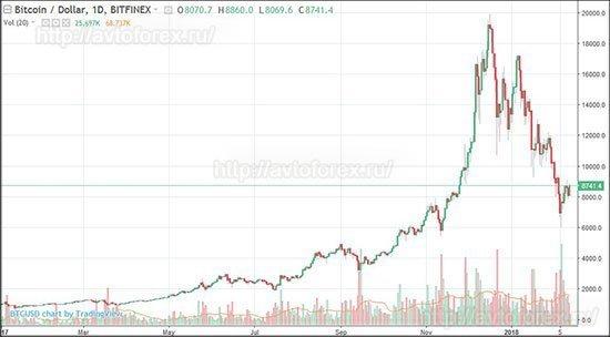 График роста/падения курса Биткоина.