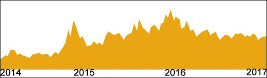 График цены серебра за последние года.