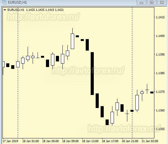 График цены в пятницу при медвежьей недельной свече.