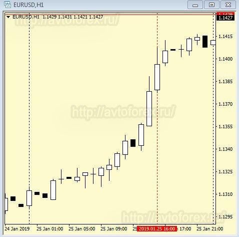 Анализ графика цены в пятницу.