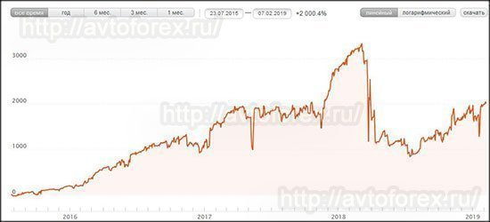 График доходности ПАММ-счёта ST-INVEST за всё время.