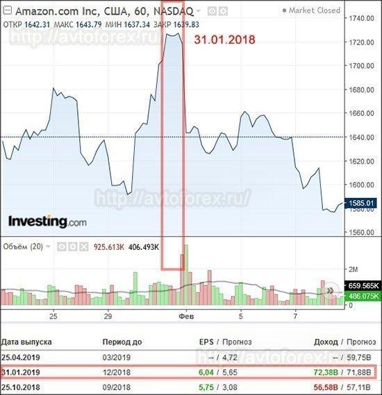 Влияние выхода отчётности на рост акций компании Amazon.
