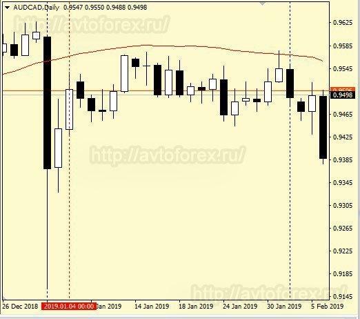 Анализ графика на дневном тайм-фрейме по стратегии AKA для продаж.