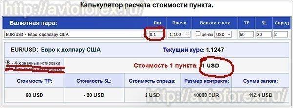 Стоимость 1 пункта при лоте объёмом 0.1 по паре EURUSD.