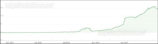 График доходности ПАММ-счёта Fox.