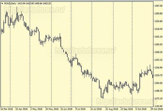Пример движения цены золота в даутренде.