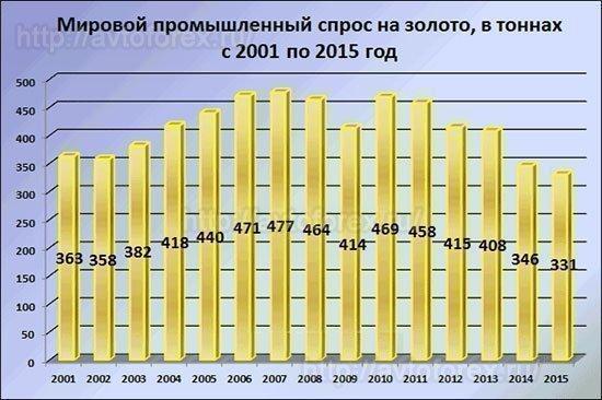 Промышленный спрос на золото.
