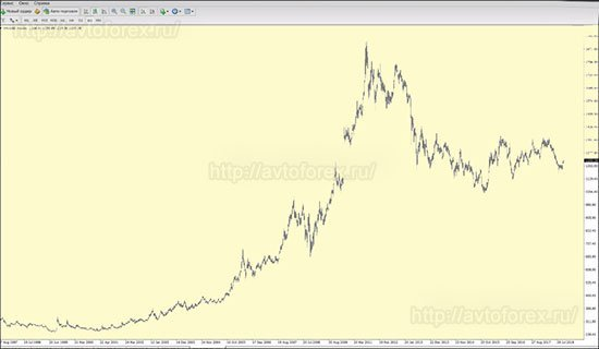 Растущий график цены золота.