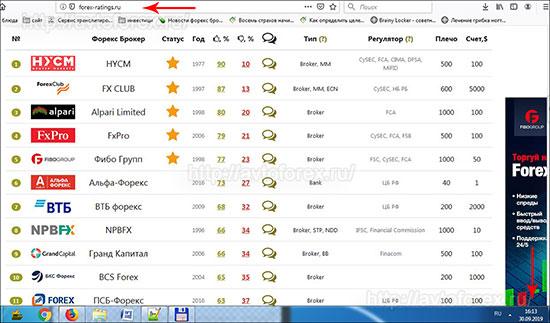 Рейтинг брокеров на русскоязычном сайте Forex Ratings.