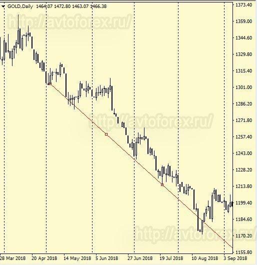 Вид графика цены золота с периодом D1.