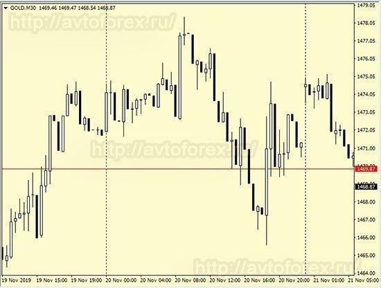 Движение цены золота на графике.