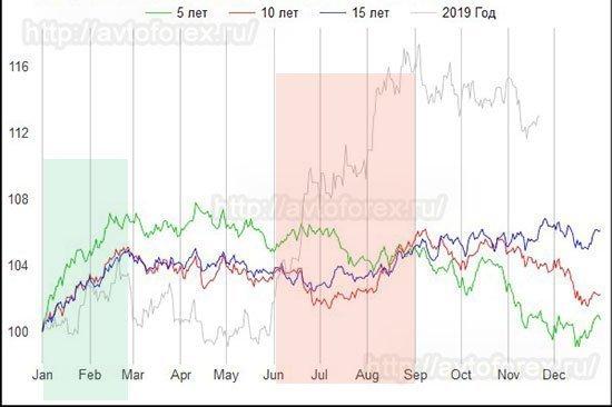 Сезонные колебания цены на золото.