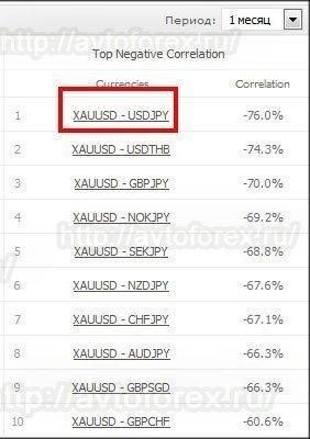Отрицательная корреляция золота и usdjpy.