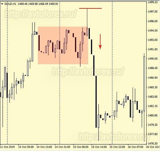 Пример заключения сделки с золотом.
