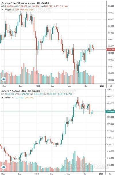 Отображение корреляции золота и USDJPY на графике.