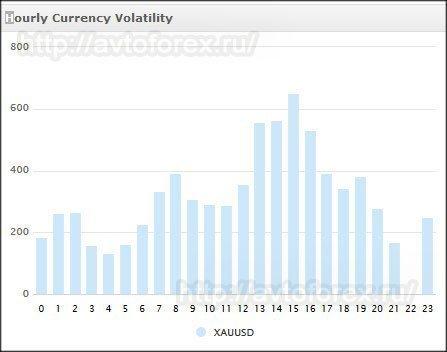 Волатильность золота по часам в течение суток.